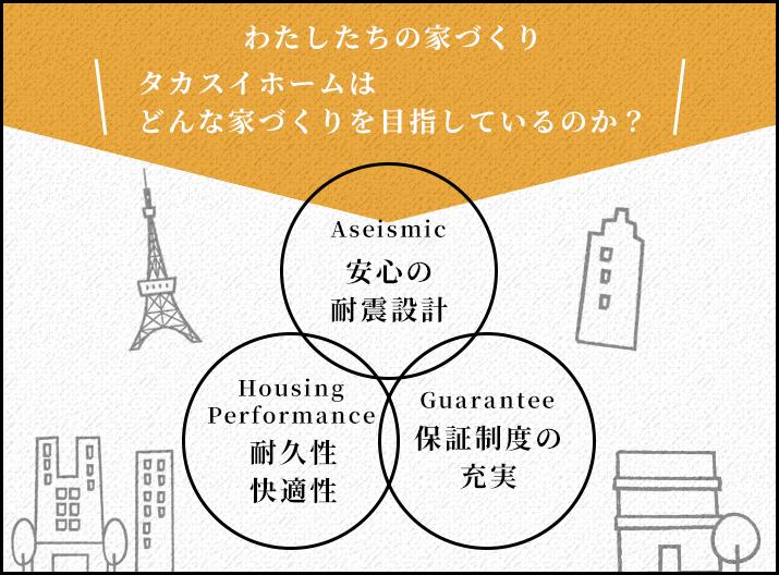 タカスイホームはどんな家づくりを目指しているのか?